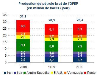 La production de l'OPEP a baissé de 10% depuis 2008. Source : OPEP