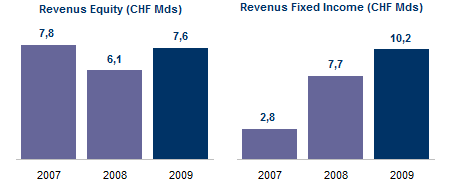 Revenus Fixed Income & Equity Credit Suisse