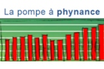La pompe à phynance