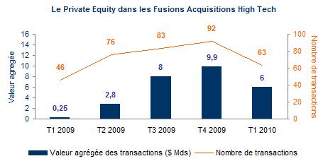 Private Equity Fusions acquisitions hautes technologies 2010