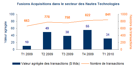 Fusions acquisitions hautes technologies 2010