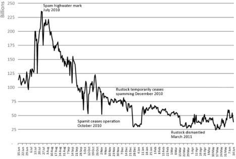 Chiffres du Spam Symantec